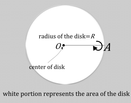 area of disk basic