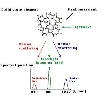 Raman Effect- Raman Spectroscopy- Raman Scattering