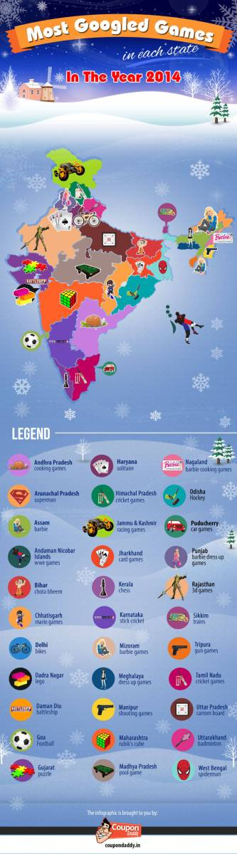 2014 - Most Googled Games in Indian States