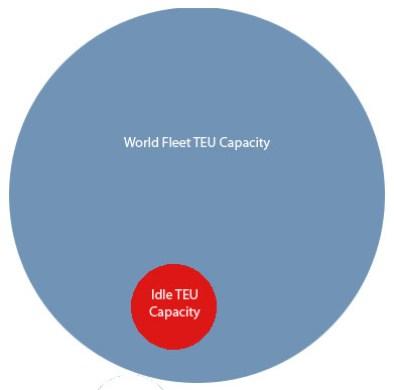 Idle TEU Capacity
