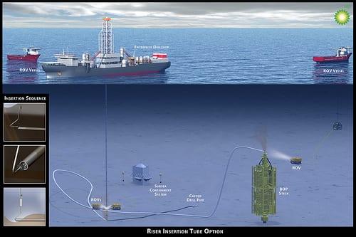 BP Graphic on bop shut-in via rov