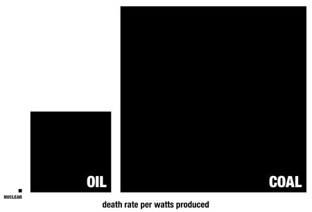 Death Rate per watts used - nuclear, coal and oil
