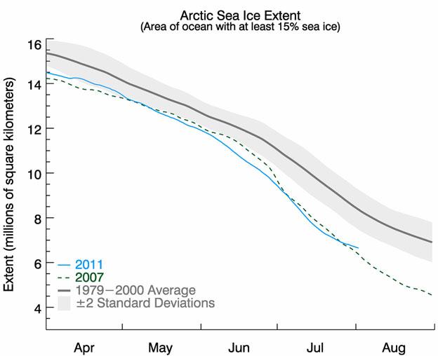 NSIDC arctic-sea-ice-extent-data-graph
