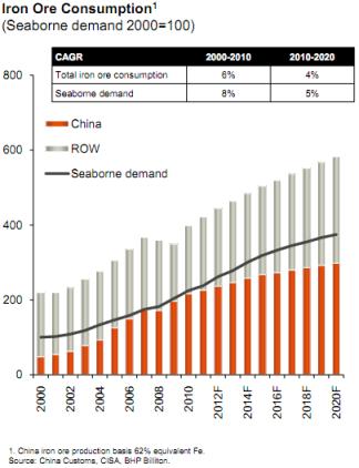 iron ore consumption