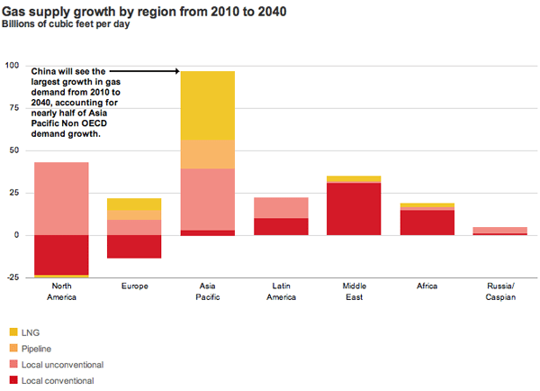 Gas supply growth region