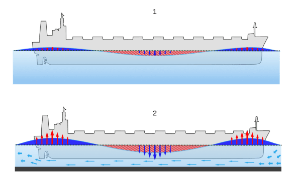Ship's Squat effect bernoulli