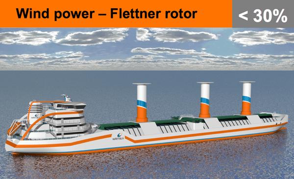 flettner rotor propulsion