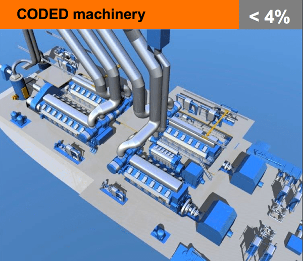 coded machinery