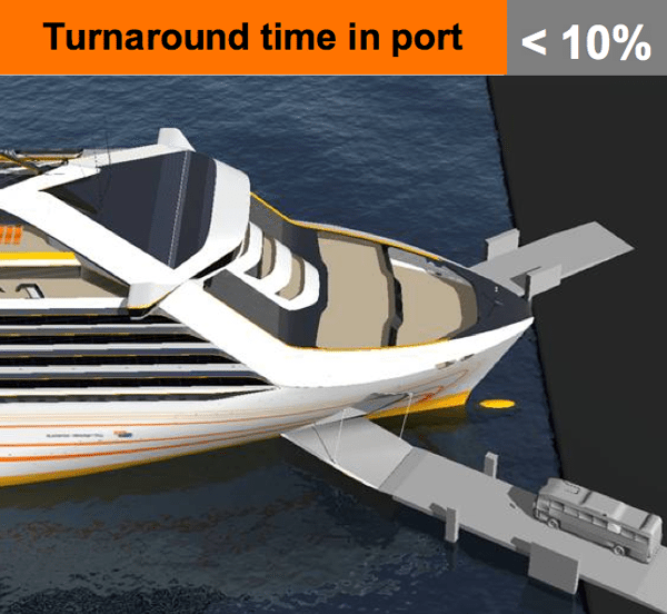 turnaround time in port