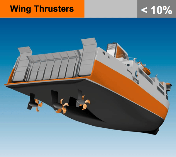 wing thrusters ship propulsion