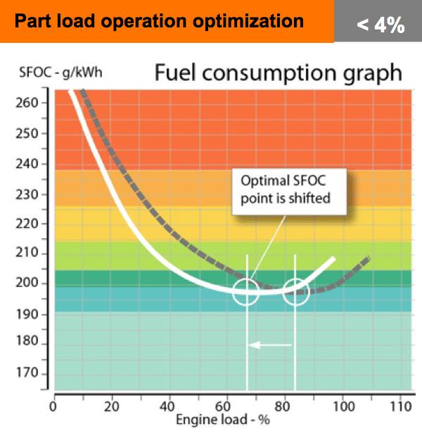 Part load operation optimization