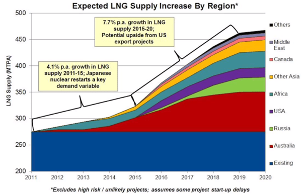 lng growth by region teekay