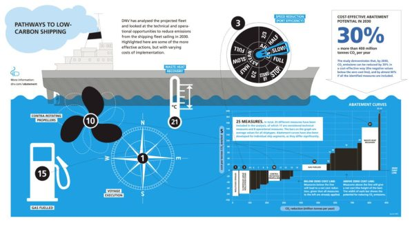 low carbon shipping efficiency