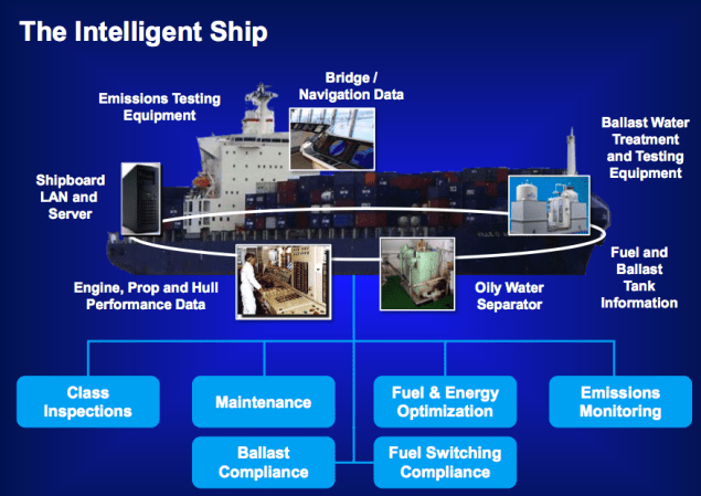 abs ns5 esrg intelligent ship