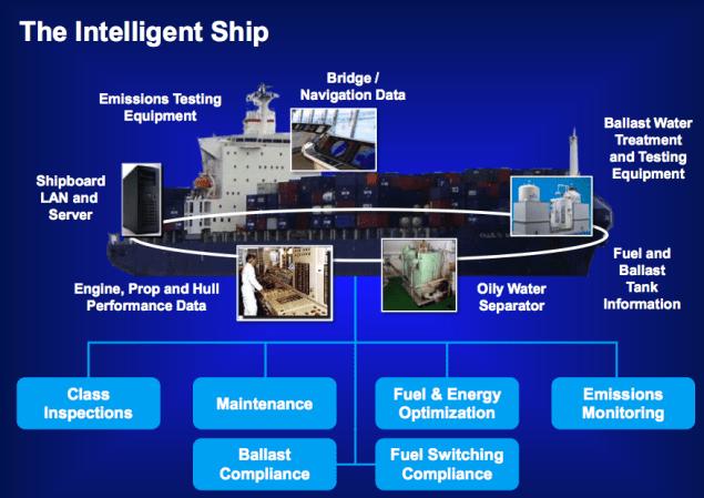 abs ns5 esrg intelligent ship