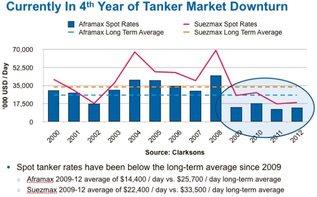 spot tanker rates graph