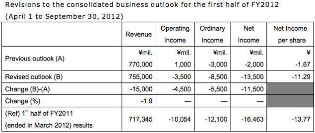 mitsui revised outlook