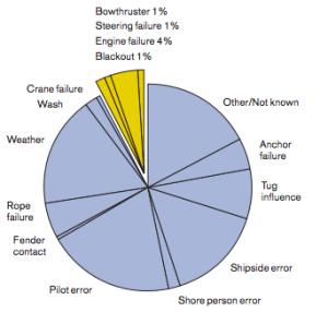 engine-failure-chart