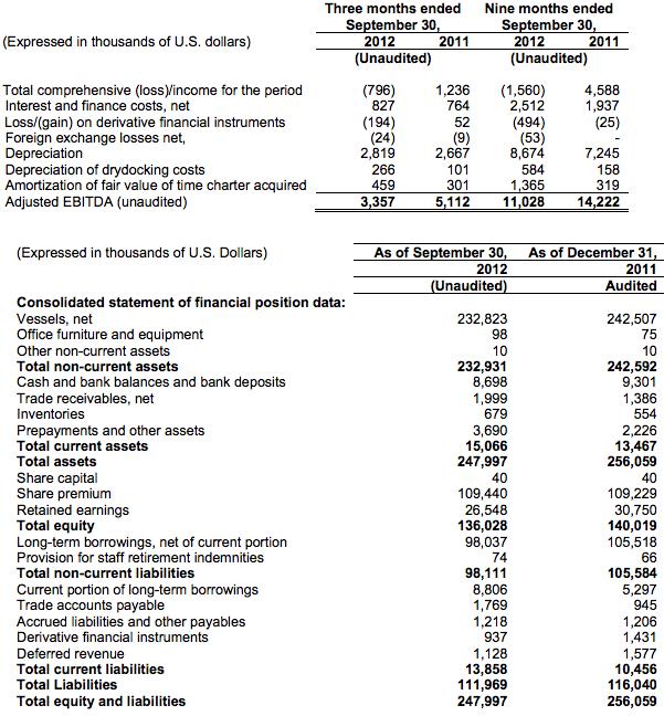 globus maritime financials