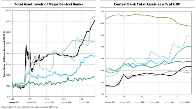 assets central banks