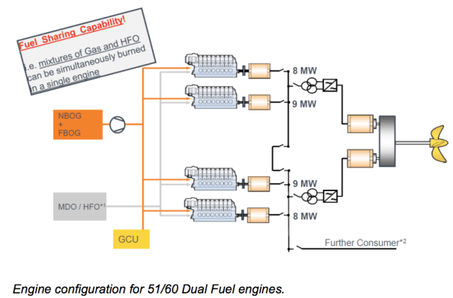 dual fuel sharing lng mdo man diesel turbo