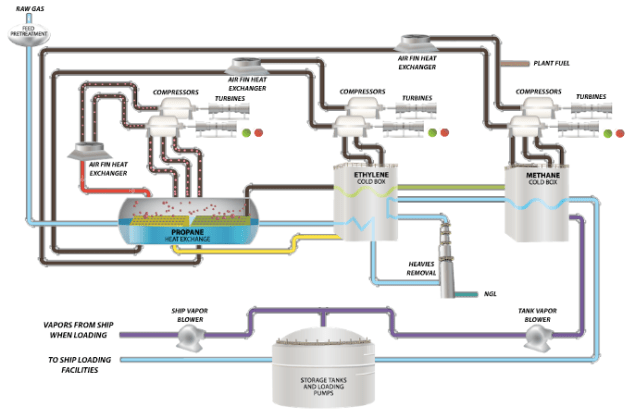 ConocoPhillips Optimized Cascade