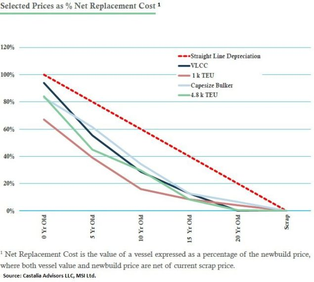 ship net replacement costs