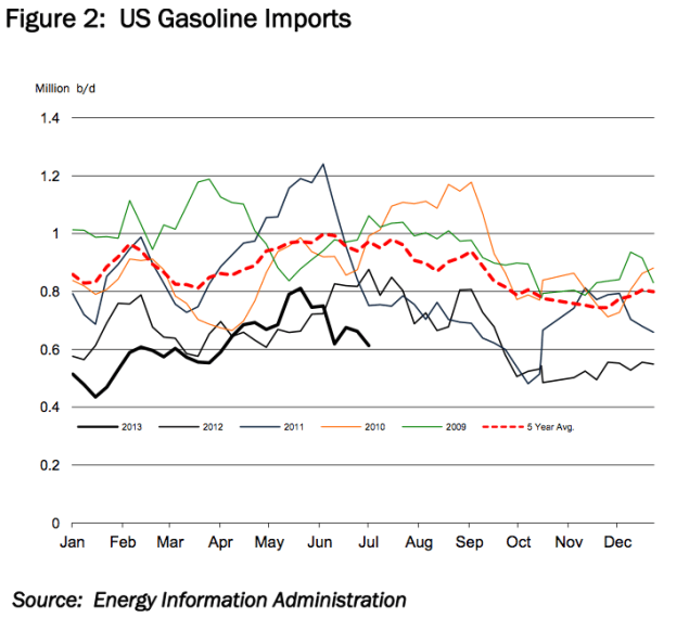 us gasoline imports