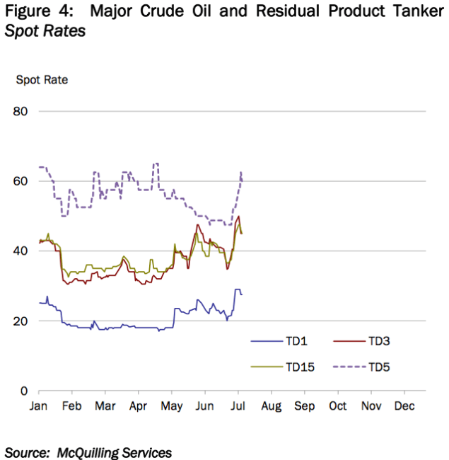 Major Crude Oil and Residual Product Tanker Spot Rates