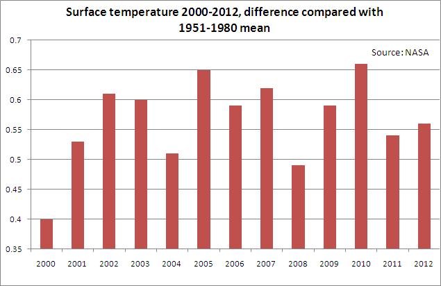Surface temp change