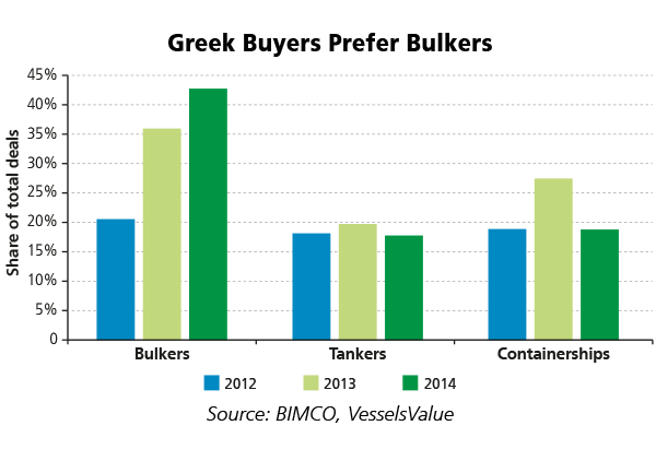 Greek_Buyers_Prefer_Bulkers