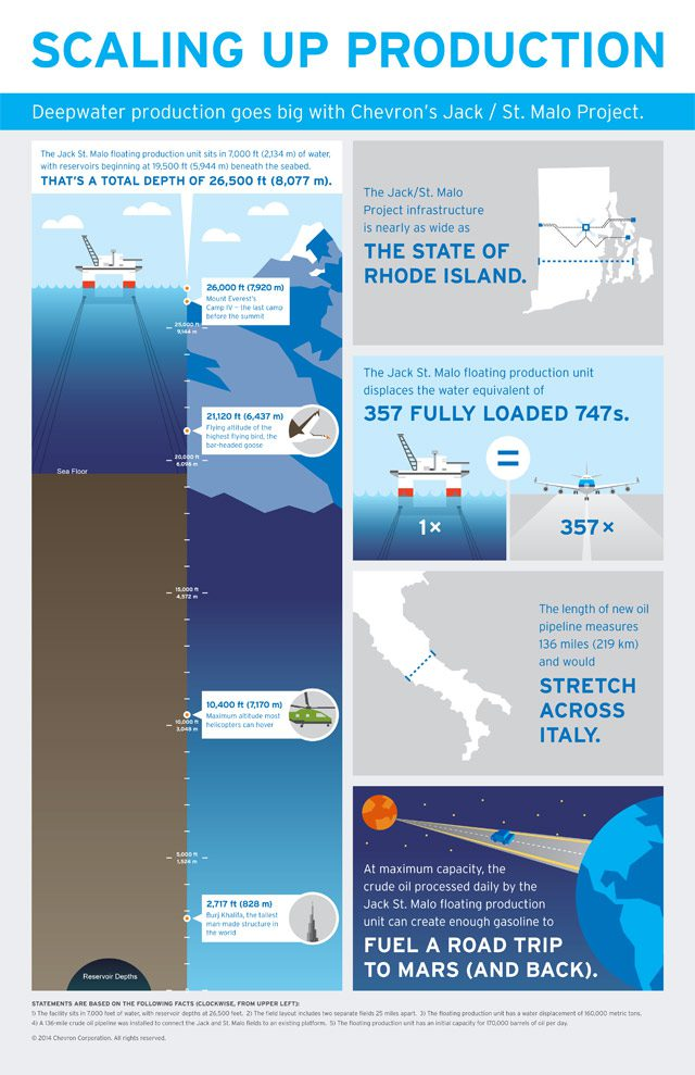 chevron jack/st. malo infographic