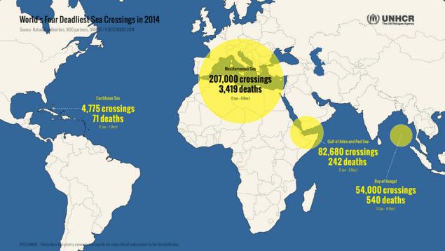 Infographic via UNHCR