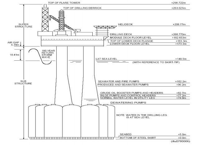 brent delta platform diagram