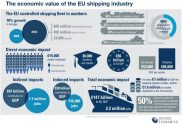 Study Reveals Economic Impact of European Shipping Industry – INFOGRAPHIC