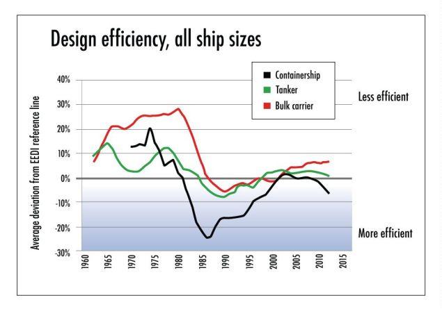 Design_Efficiency_Graph