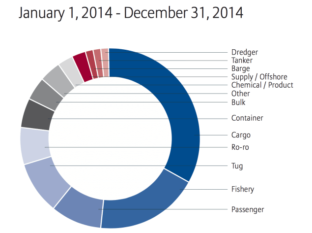 Losses by vessel type January 1, 2014 - December 31, 2014. Data by Allianz Global Corporate & Specialty