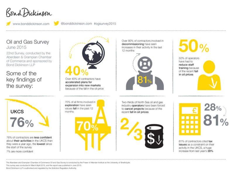 Oil&Gas survey infographics5