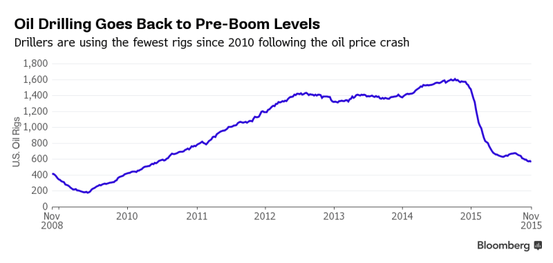 US Oil Rig Utilization Chart - Bloomberg