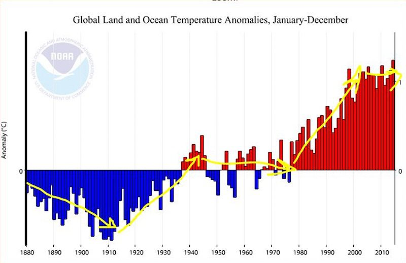 NOAA Global Land and Sea Temperatures