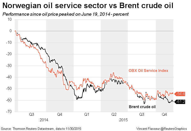 The Norwegian oil services sector stock index has lost more than half its value since Brent reached its peak in June 2014. (Reuters)