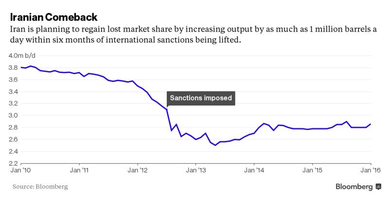 Iran Oil Chart