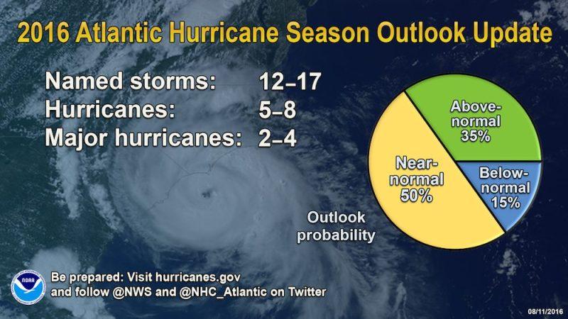 NOAA Outlook
