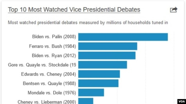 VP debates