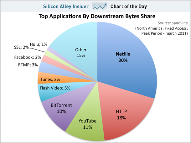 chart-of-the-day-netflix-video-streaming-may-2011