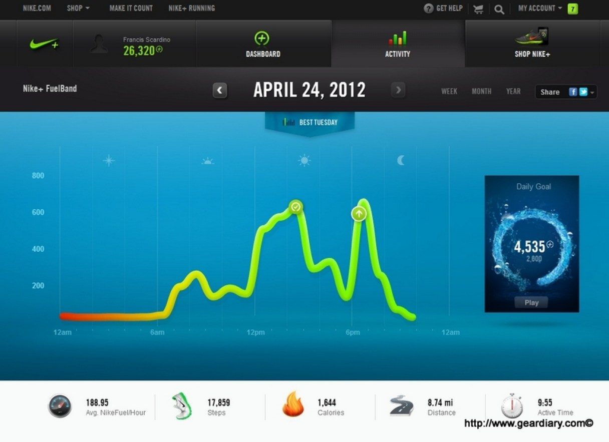 Fuelband - Daily Review