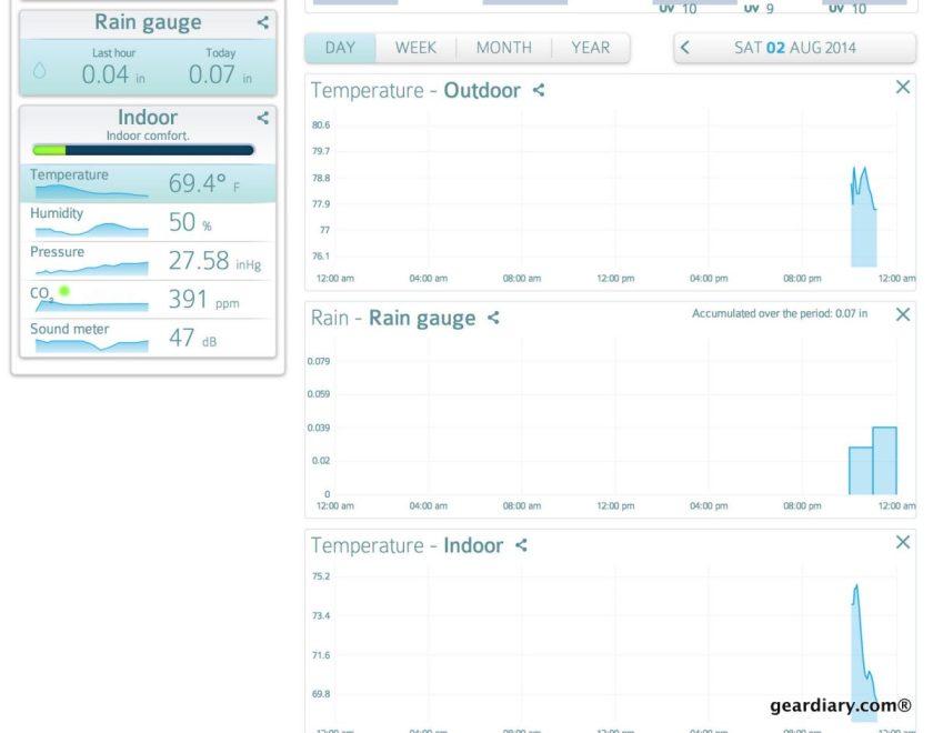 Gear Diary Netatmo Weather Station and Rain Gauge.37 PM