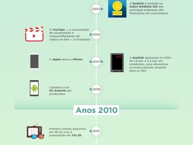 25 anos dos SSDs da SanDisk