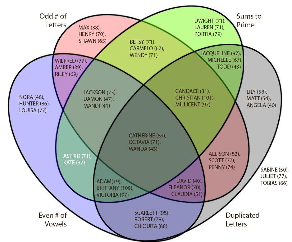 geekdad puzzle of the week solution  u2013 friend diagrams