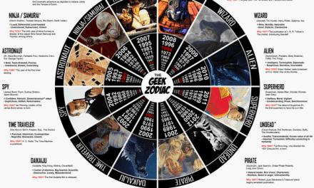El Zodiaco de los Geeks! [Infografía]